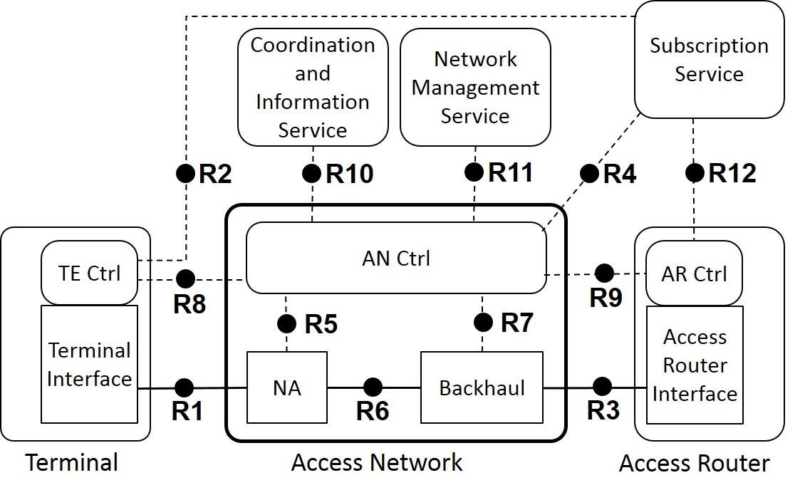 osi reference model diagram