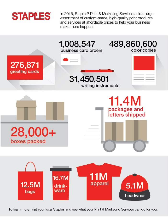 printing industry trends infographic staples business hub