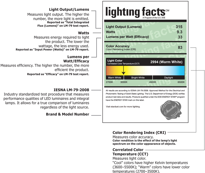 Comparing Light Bulbs - Incandescent, Halogen, CFL and LED