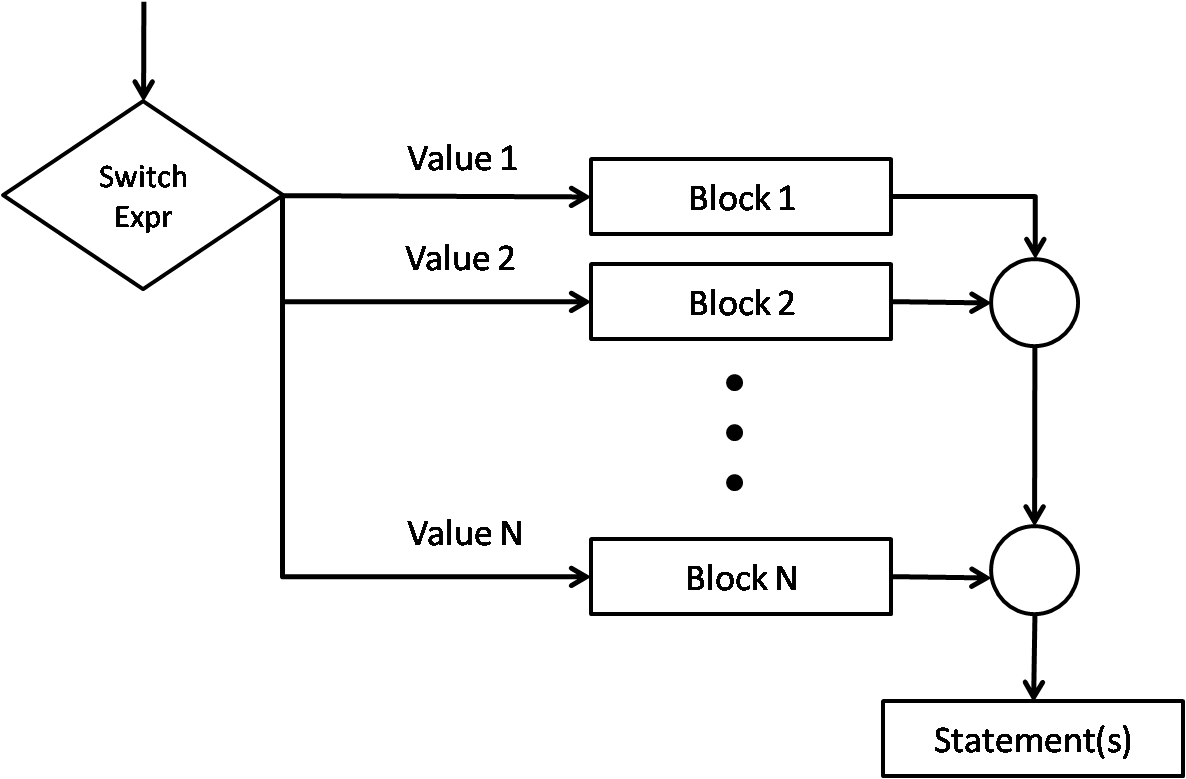 control structures and statements in c and c