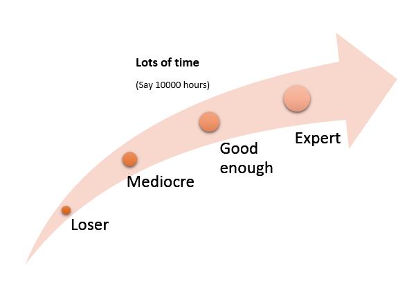expert curve