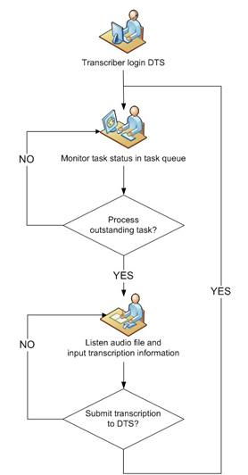 microsoft word edit diagram