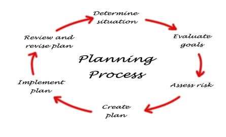 Simple Steps To Creating A Winning Business Plan