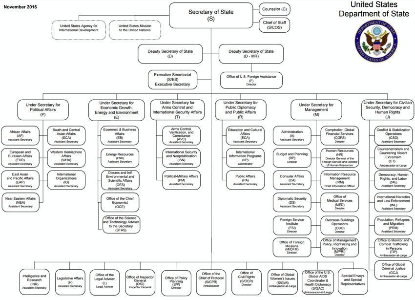 public policy diagrams
