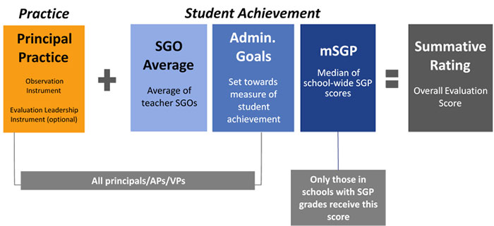 Principal and VP/AP Evaluation Overview