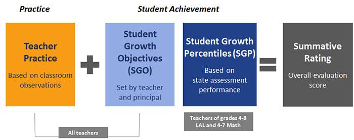 AchieveNJ Teacher Evaluation Overview