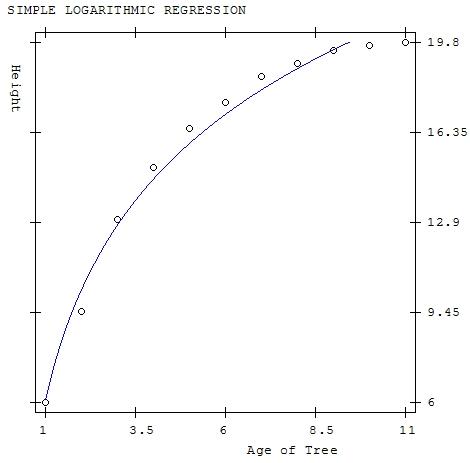 Logarithmic Regression - Easy Statistics