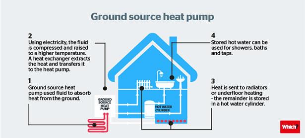 How Ground Source Heat Pumps Work - Which?