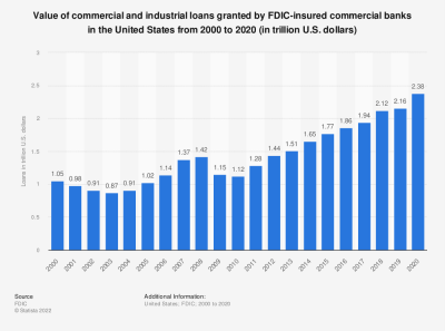 Commercial and industrial loans of FDIC-insured banks 2015 | Statistic