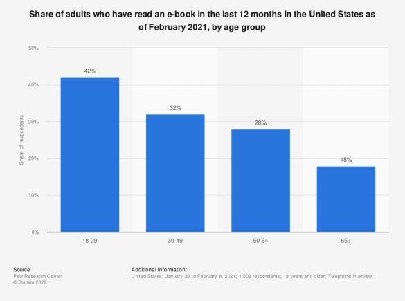 E-book readers in the U.S. in 2011 and 2012, by age