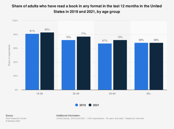 Book readers in the U.S. in 2012, by age