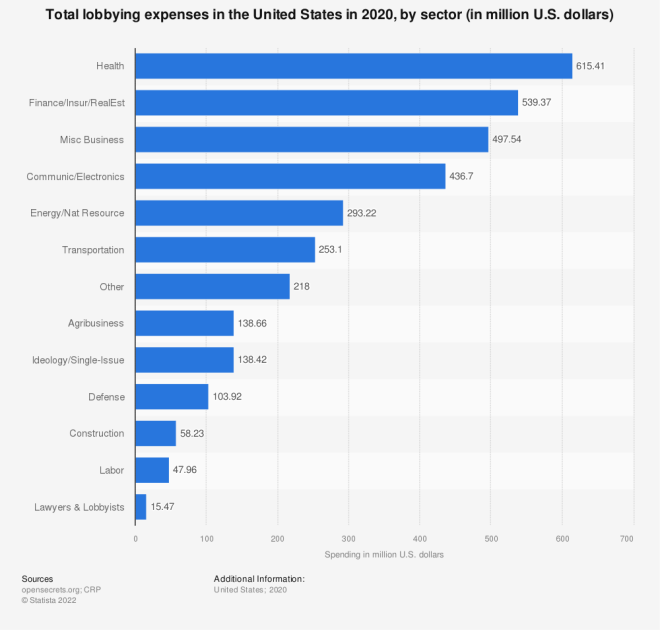 Statistic: Total lobbying expenses in the United States in 2014, by sector (in million U.S. dollars) | Statista