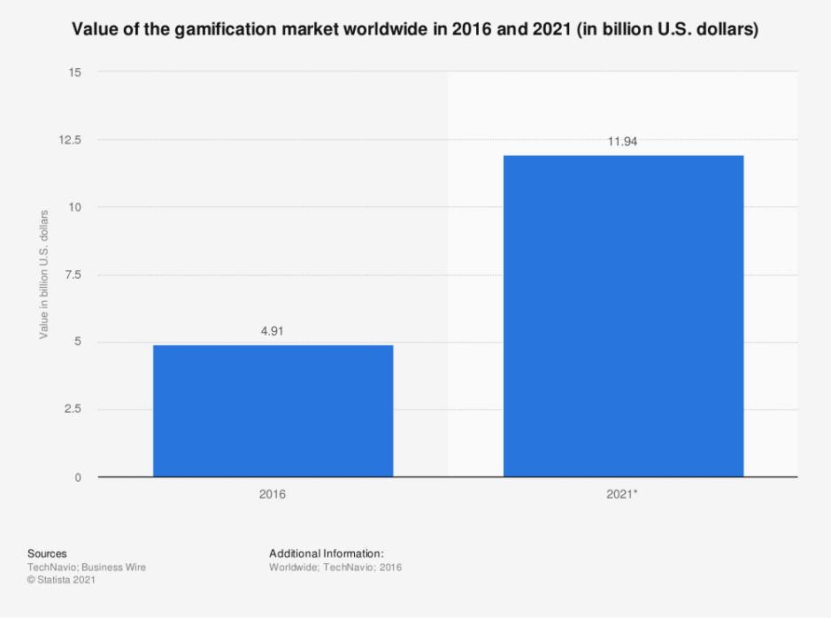 Statistic: Value of the gamification market worldwide in 2016 and 2021 (in billion U.S. dollars)   Statista
