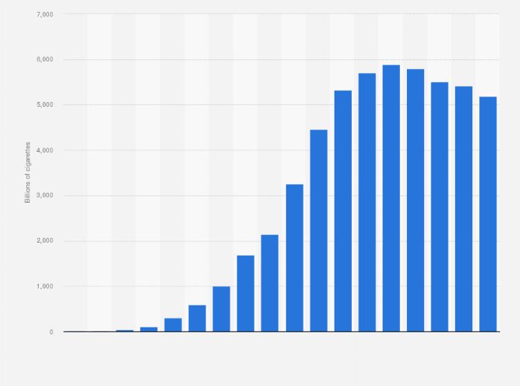 Cigarette Consumption Statistics