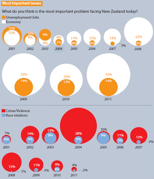 More bubble charts \u2013 your feedback please! Stats Chat - bubble chart