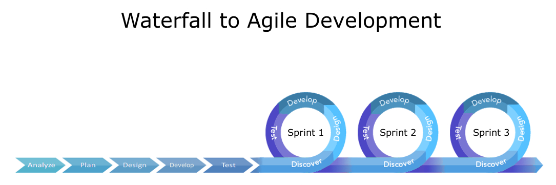 Using Both The Waterfall And Agile Methods StatSlice Business