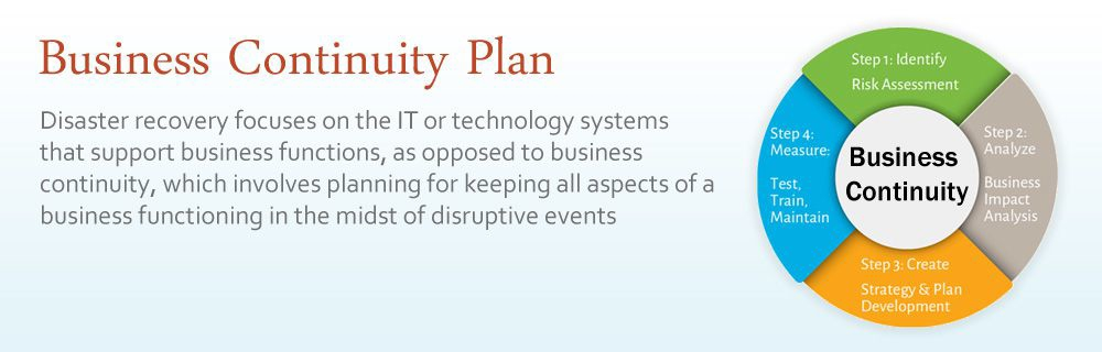 Cloud-Based Business Continuity Disaster Recovery - Stay in Business - recovery plans