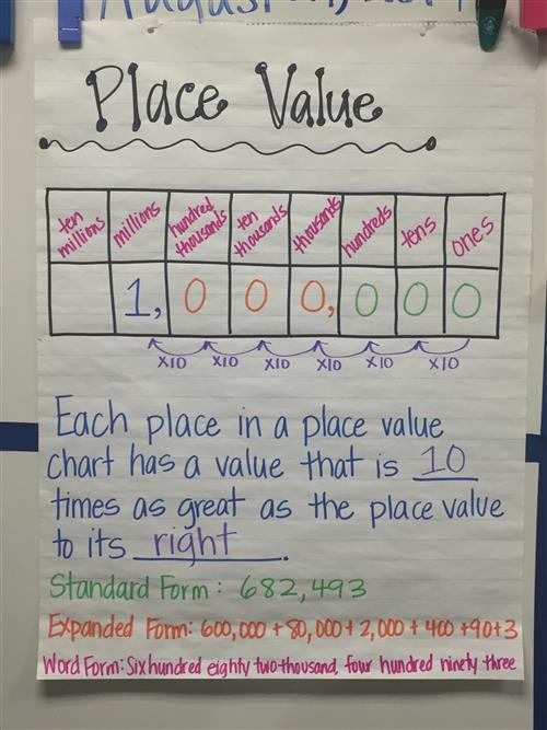 4th Grade-Level Teachers / Math Resources