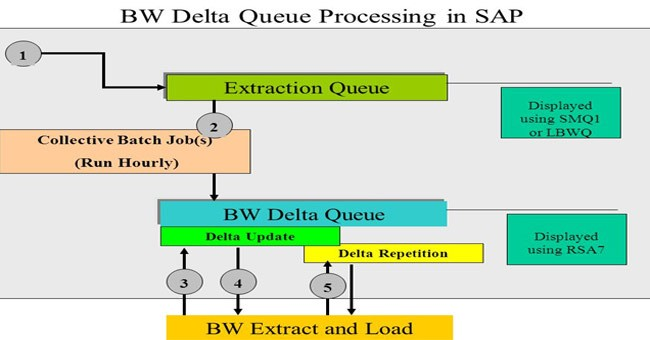 BW Delta Queue RSA7 Interview Questions and Answers
