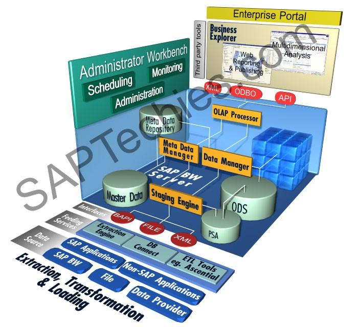 sap hr consultant resume india sample customer service resume