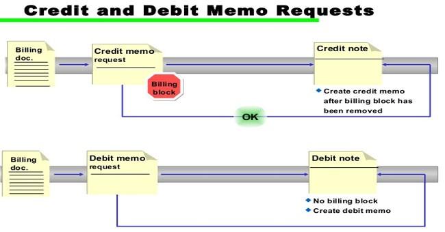 Doc#585550 Debit Memo Sample u2013 Sample Debit Memo 8 Documents in - sample credit memo