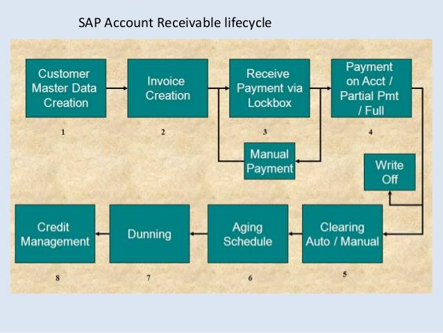 SAP Accounts Receivable Process Life Cycle in SAP FICO