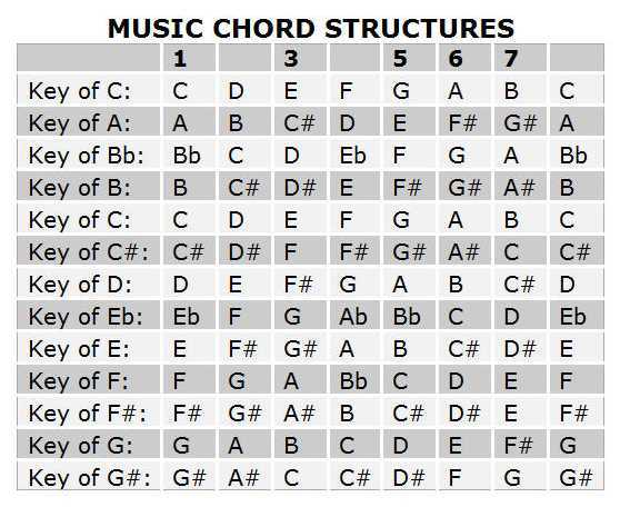 C6th Chords for Lap Steel - guitar chord chart