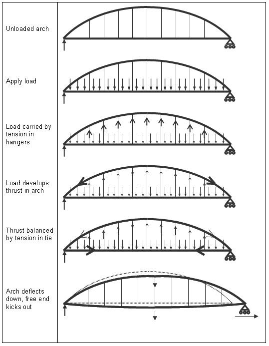 arch bridge forces diagram in the diagram below
