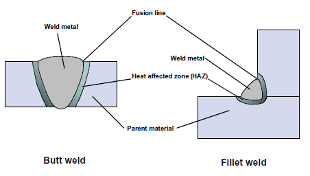 Welding Steelconstructioninfo