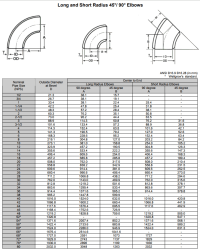 ASTM A234 Gr WPB Carbon Steel Butt Weld Pipe Fitting, WPB ...