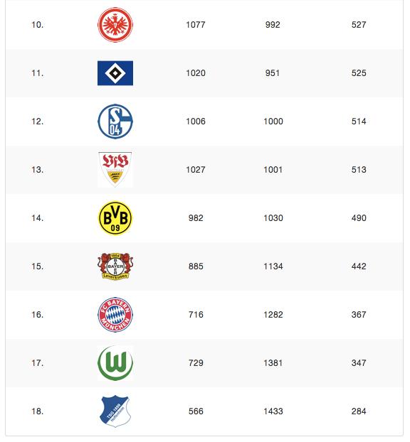 BundesligaMash: Die unbeliebtesten Vereine der Bundesliga 2012/13