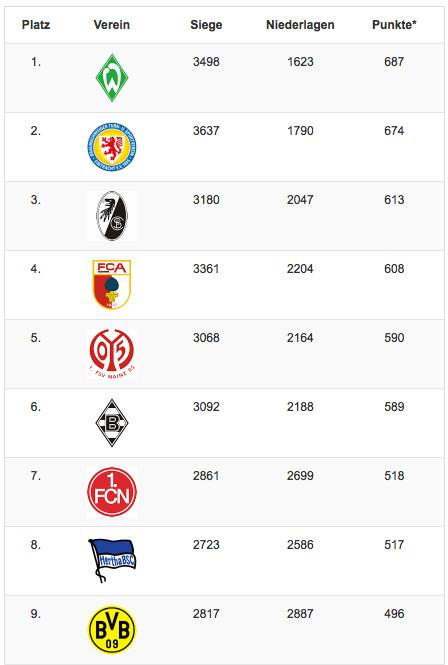 Beliebteste Vereine der Bundesliga