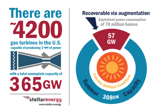 Existing capacity can serve as a bridge to renewable generation