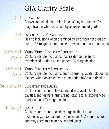 The Four C\u0027s of a Diamond Color, Clarity, Cut and Carat weight