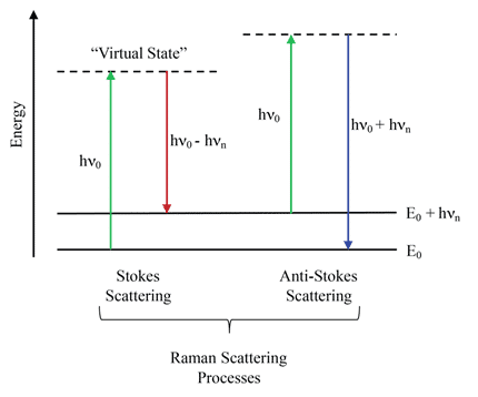 Technical Note Fundamentals Of Raman Spectroscopy