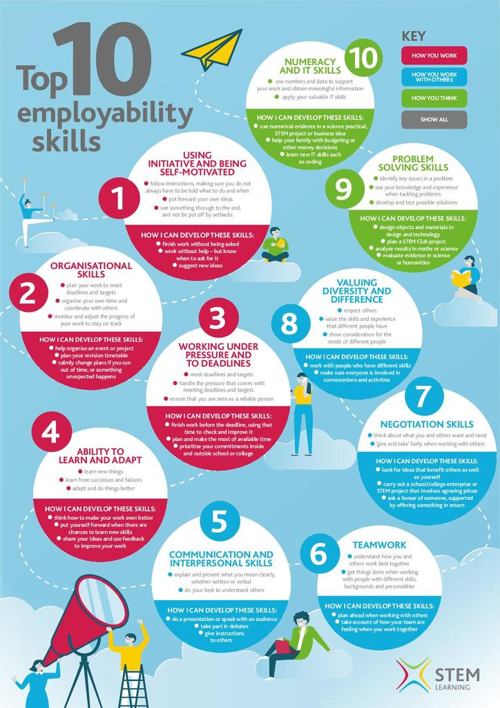 employability skills list