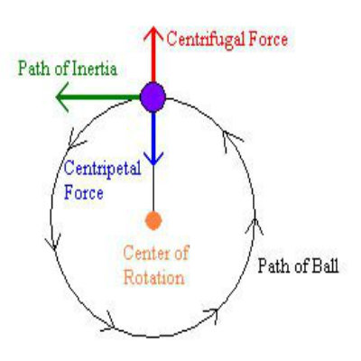 Centrifugal force opposite to the centripetal force; both are - civil engineering cover letter