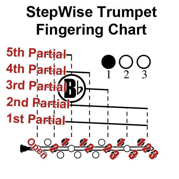 Trumpet Fingering Chart and Flashcards - StepWise Publications