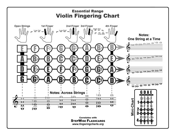 Violin Fingering Chart and Flashcards - StepWise Publications