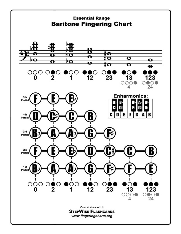 Free Fingering Charts for All Instruments - StepWise Publications