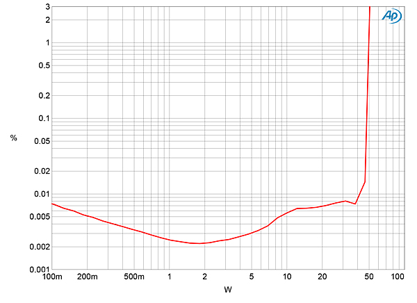 Total harmonic distortion Audiokarma Home Audio Stereo Discussion