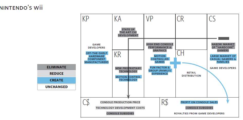 Applying the Blue Ocean Strategy to the Business Model Canvas - How