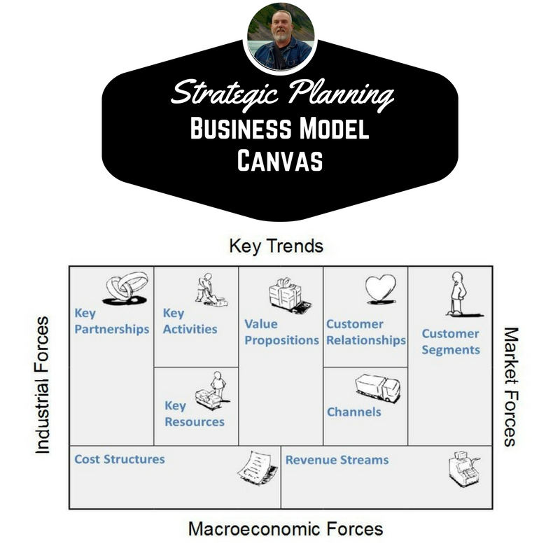 AUDIO Strategic Planning Using The Business Model Canvas - How to