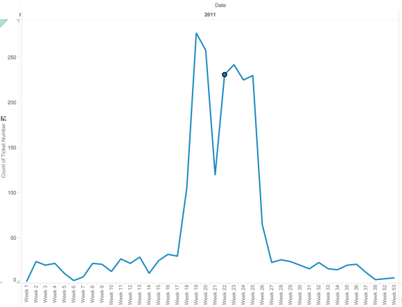 Spike in tickets issued at 119th/Halsted in May and June 2011. Nodes represent tickets grouped by week.