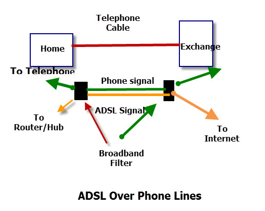 Internet Connection and Access Methods