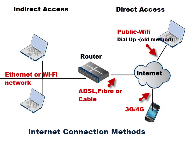 Wiring Diagram For Dsl Inter - Wwwcaseistore \u2022
