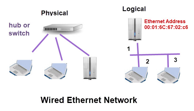 Basic Networking Course for Beginners