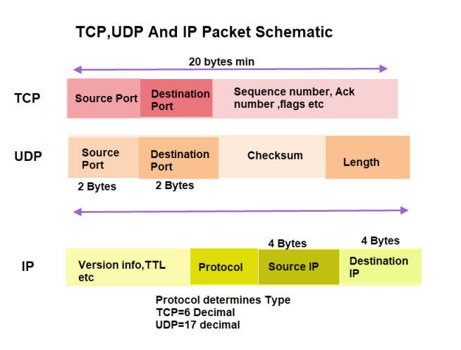 TCP/IP Ports and Sockets Explained