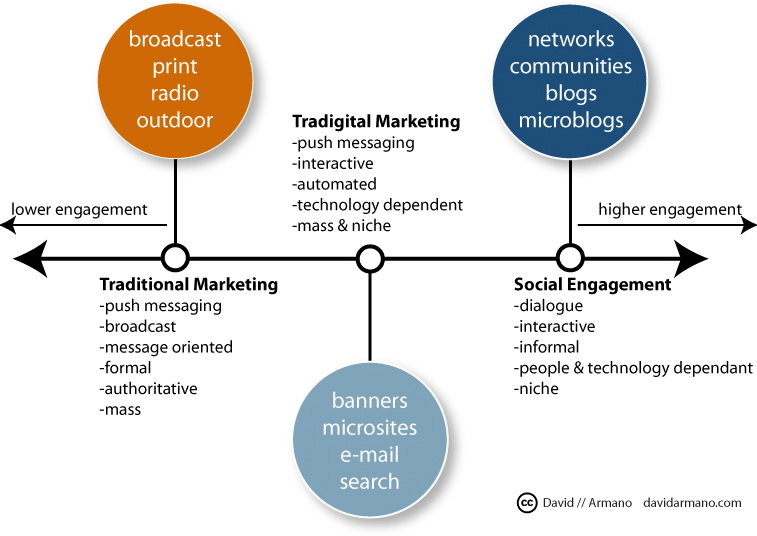 Social Marketing Concept Example