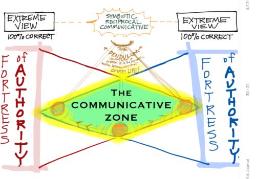 The Communicative Zone